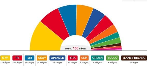 Liège : le PS cède un siège à la chambre au MR